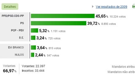 Resultados eleitorais para a Assembleia Municipal da Trofa