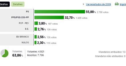 Resultados eleitorais na União de Freguesias do Coronado