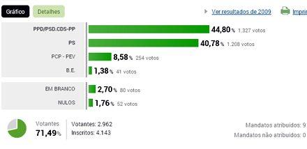 Resultados eleitorais na União de Freguesias de Alvarelhos e Guidões