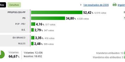 Resultados eleitorais na União de Freguesias de Bougado