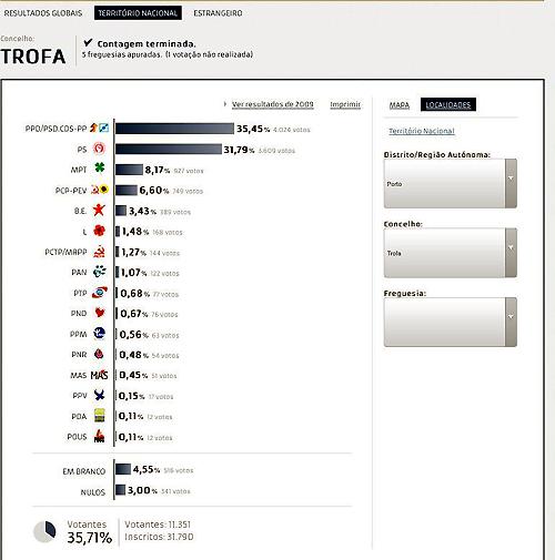 Aliança Portugal(PSD/CDS) venceu na Trofa