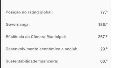 Trofa está no lugar 77 do Rating Municipal Português
