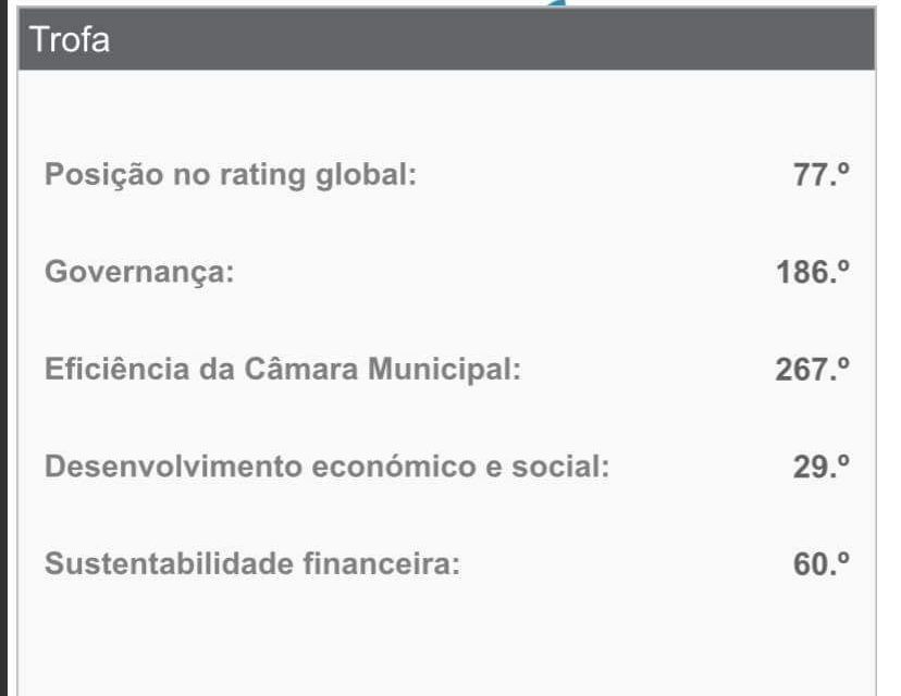 Trofa está no lugar 77 do Rating Municipal Português