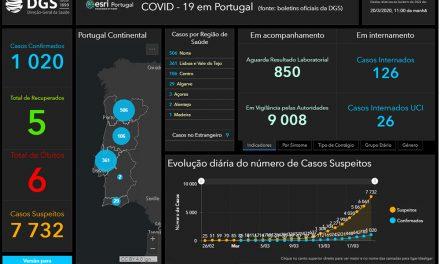 Covid-19: Portugal com 6 mortes e 1020 infetados